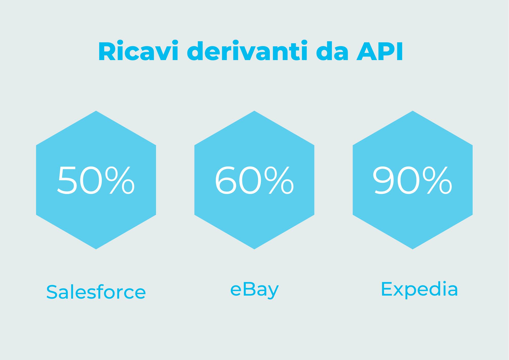 Mia-Platform_Ricavi-da-API
