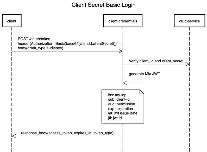 Mia-Platform_Client-Credentials