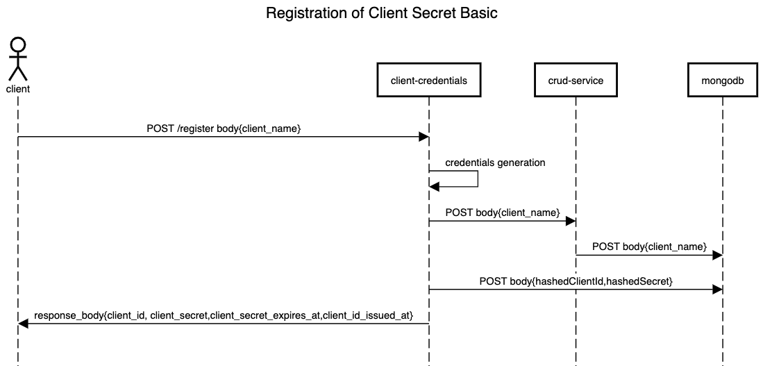 Mia-Platform_Client_Credentials
