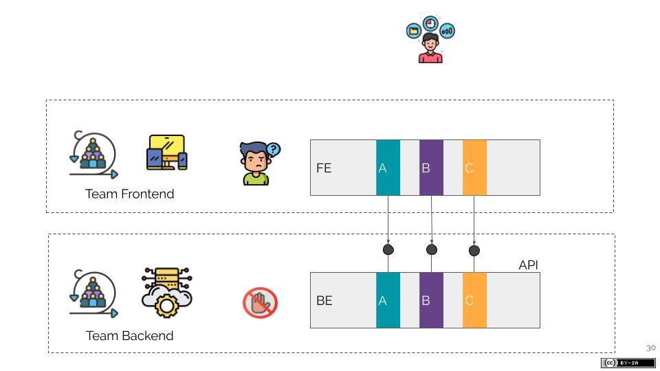 Come i Microservizi favoriscono il lavoro dei Feature Teams (2)