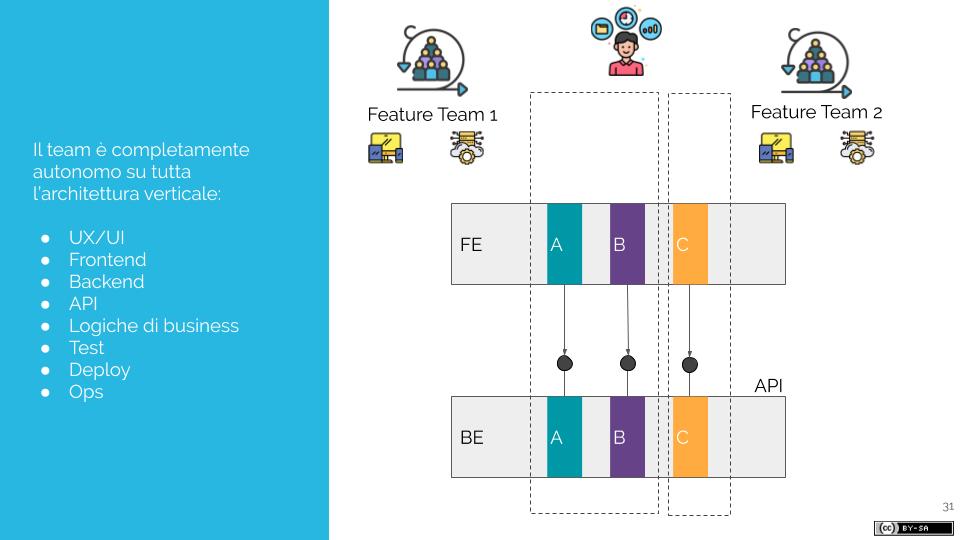 Come i Microservizi favoriscono il lavoro dei Feature Teams (3)