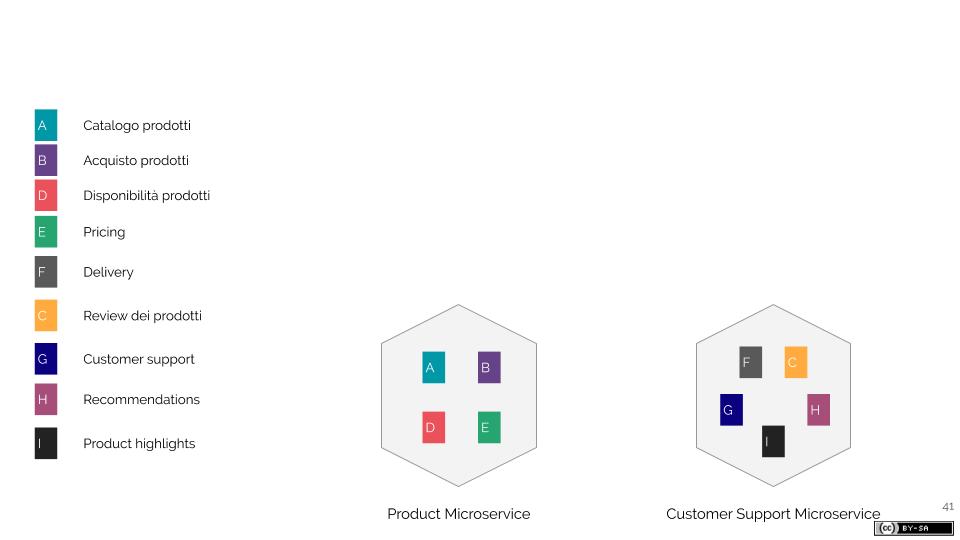 Come i Microservizi favoriscono il lavoro dei Feature Teams (4)