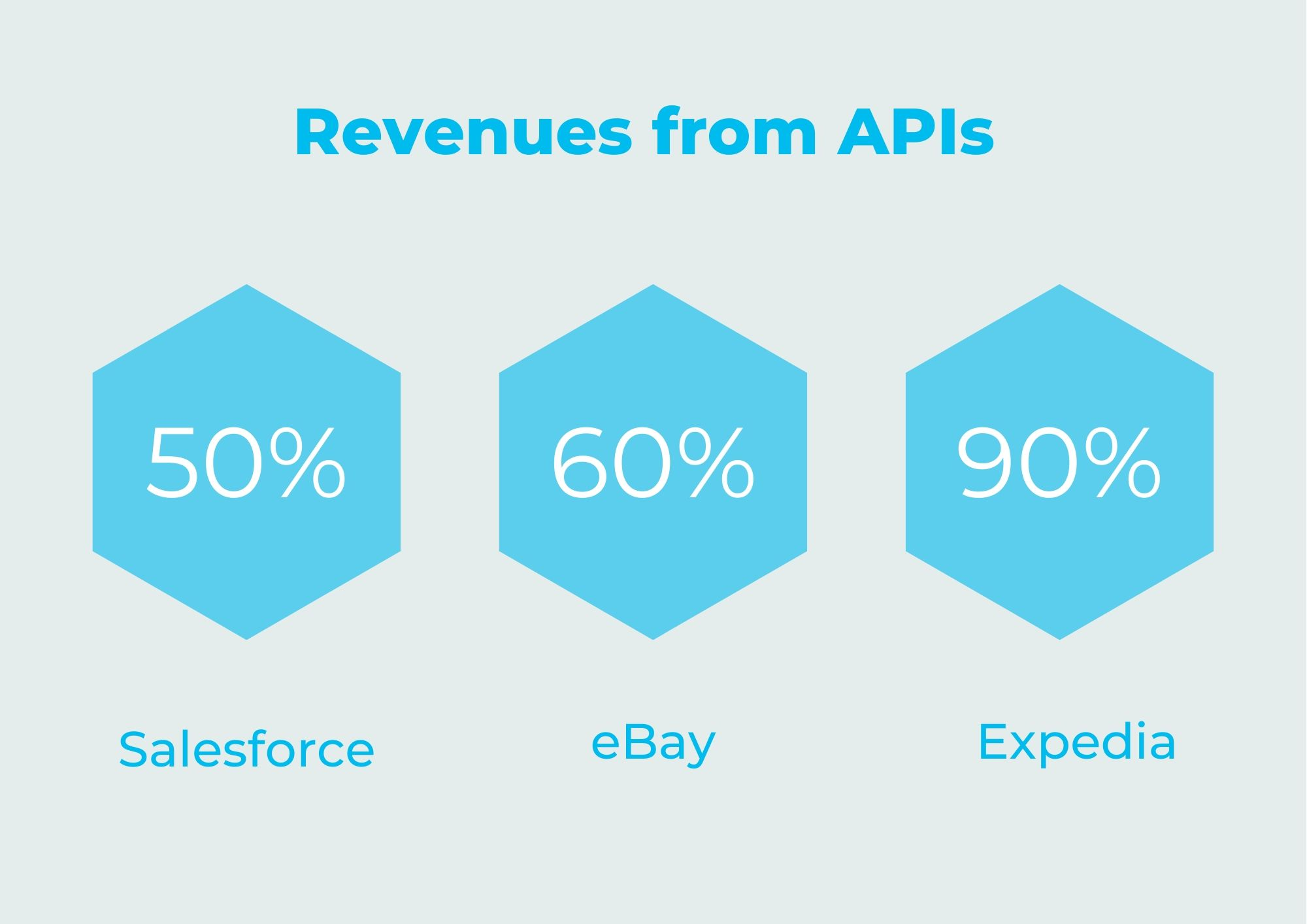 Mia-Platform_Revenues_from_APIs