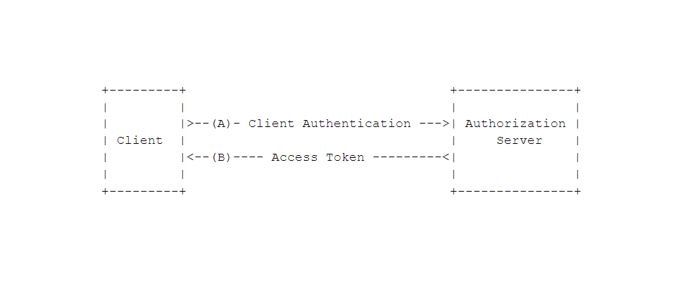 Mia-Platform_Client-credentials-grant