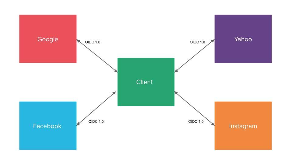 Mia-Platform_Client-credentials2