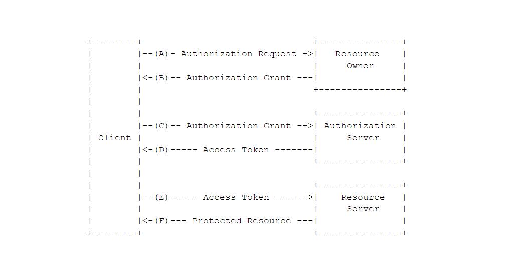 Mia-Platform_Client-credentials_OAuth