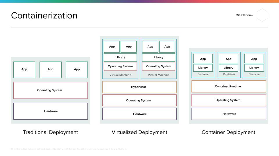 Mia-Platform_Containerization