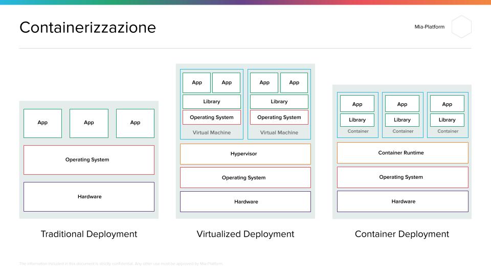 Mia-Platform_Containerizzazione