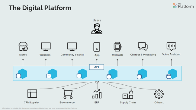 Mia-Platform_Digital_Platform