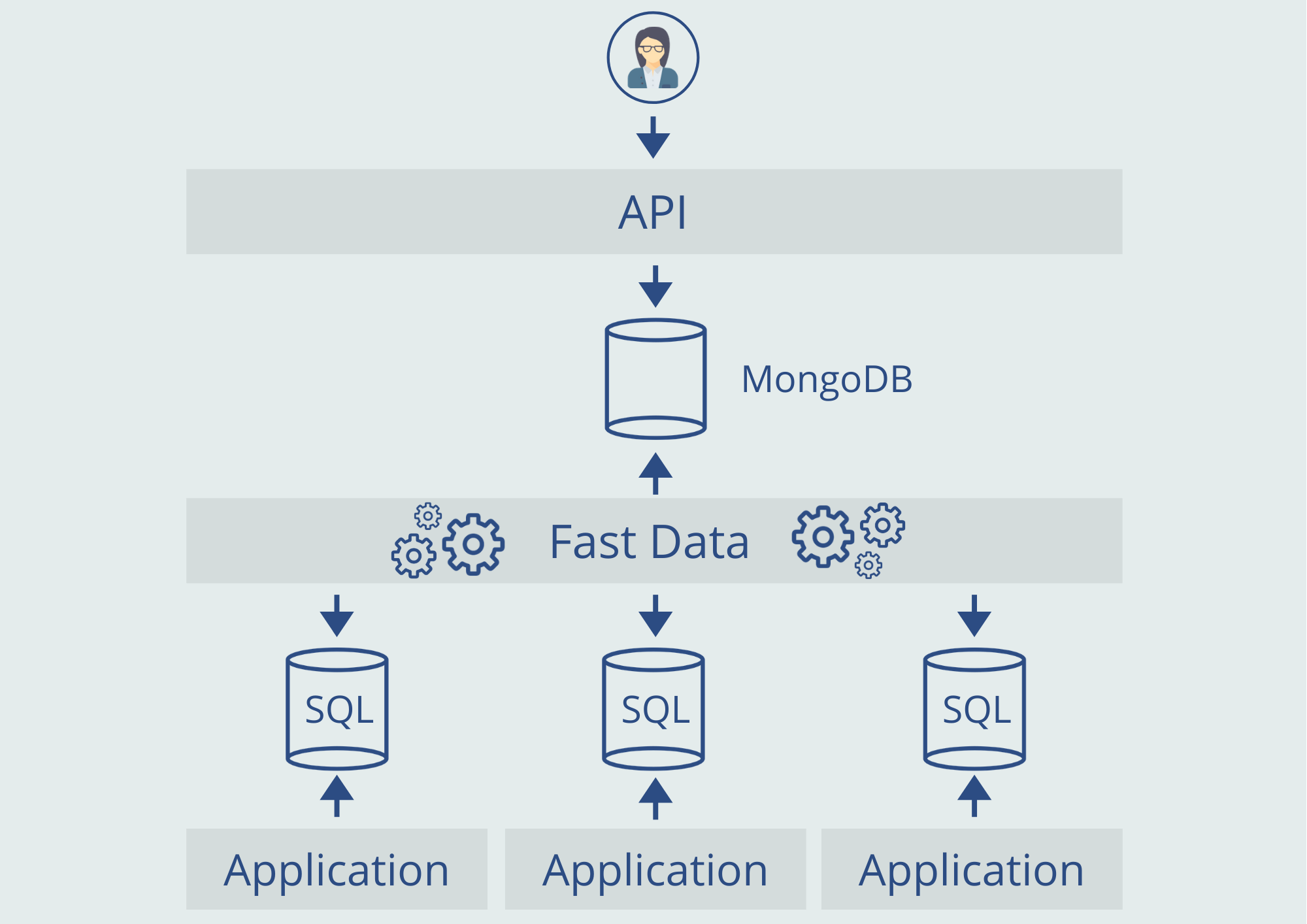 Mia-Platform_Fast_Data