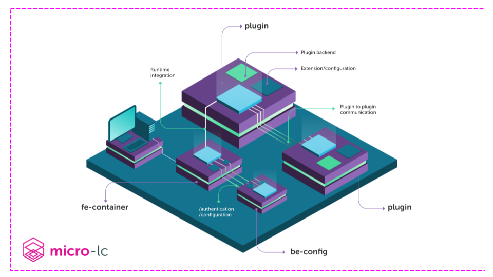 Mia-Platform_Microlc_architecture (1)
