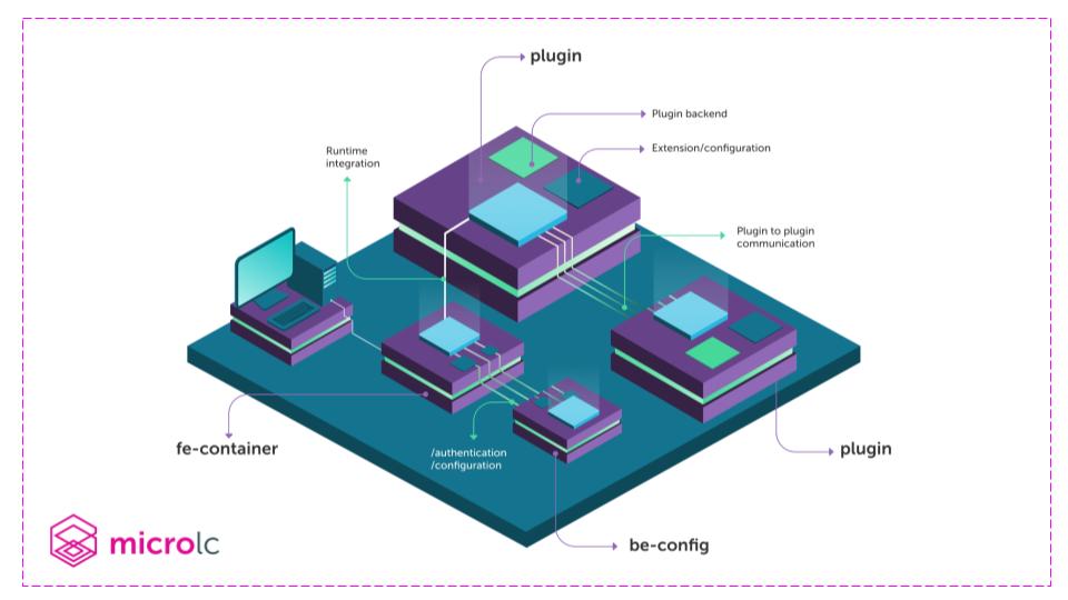 Mia-Platform_Microlc_architecture_