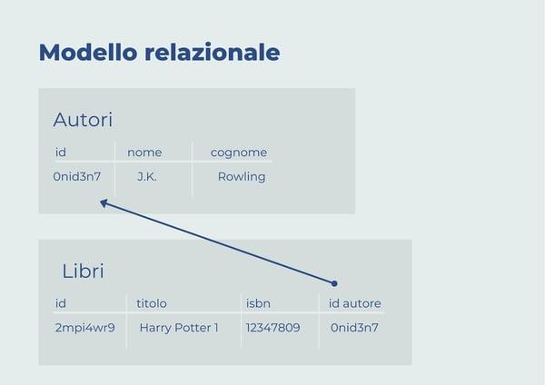 Mia-Platform_Modello_Relazionale