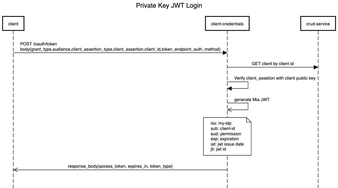 Client-credentials_PrivateKeyJWT_login