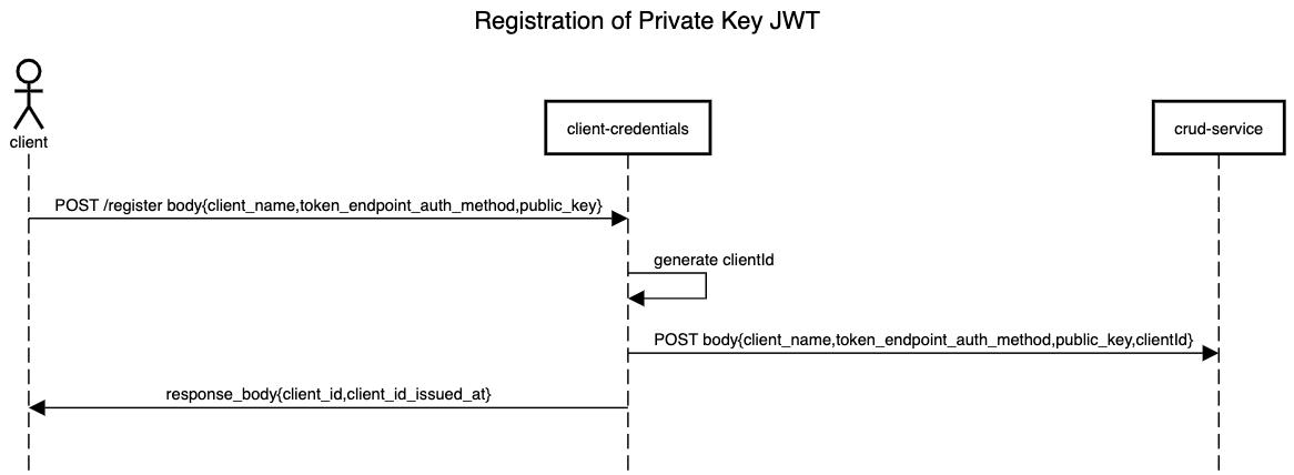 Mia-Platform_Client-credentials_PrivateKeyJWT_registration