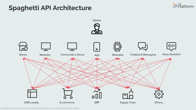 Spaghetti API Architecture