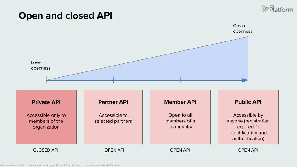 Mia-Platform_Open-APIs