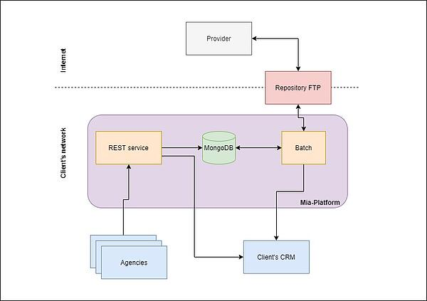Mia-Platform_Legacy system modernization