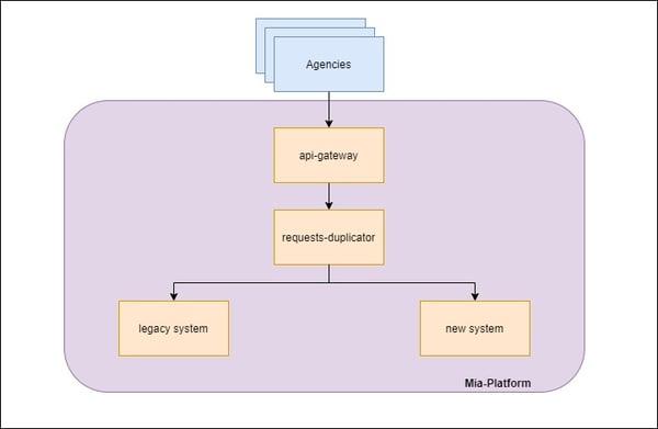 Mia-Platfrom_Legacy system modernization