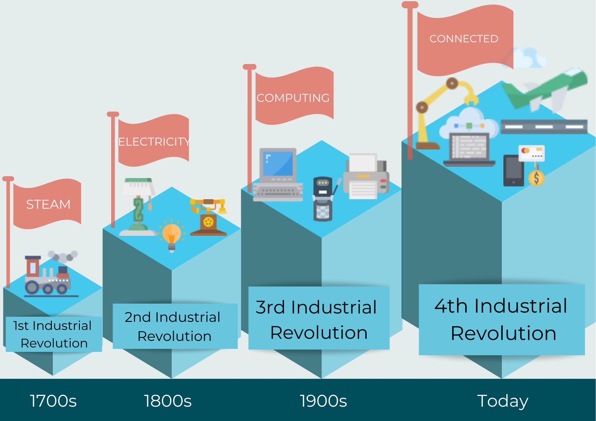 Mia-Platform_Industrial-Revolution