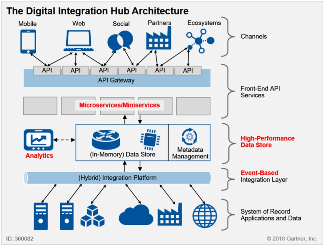 Gartner - Digital Integration Hub Architecture