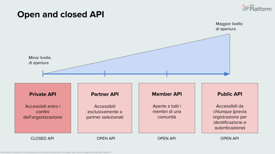 Mia-Platform_Open-API